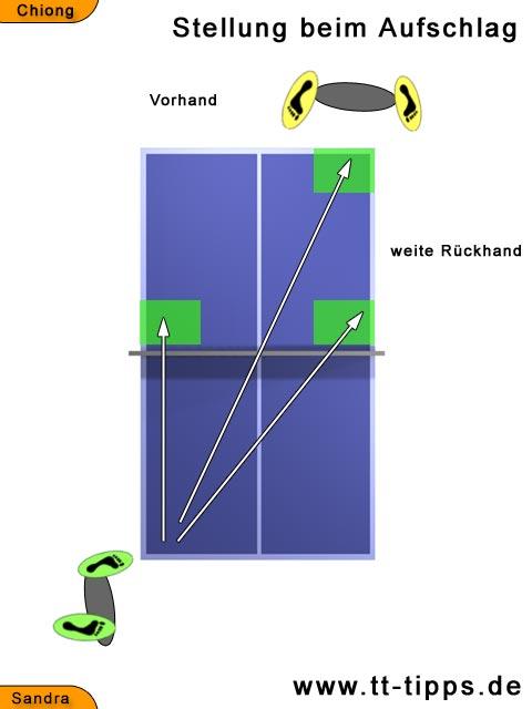Tischtennis Regeln Aufschlag
